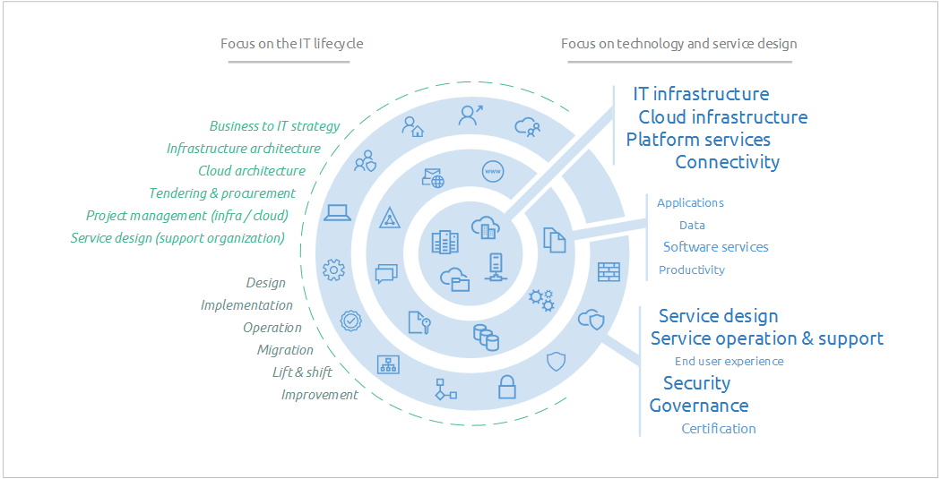 Iternia solutions - IT lifecycle management